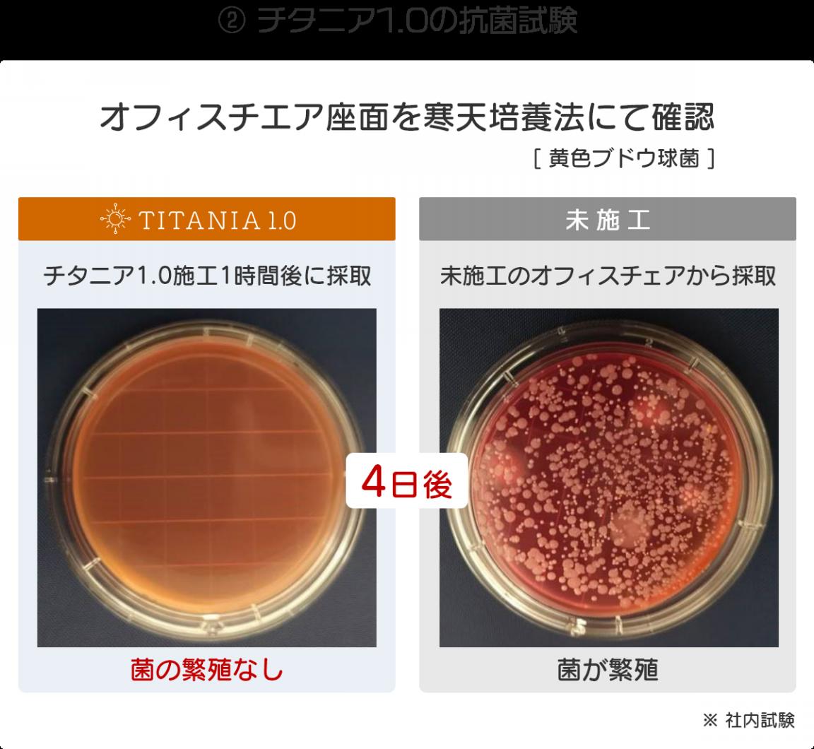 チタニア1.0の抗菌試験