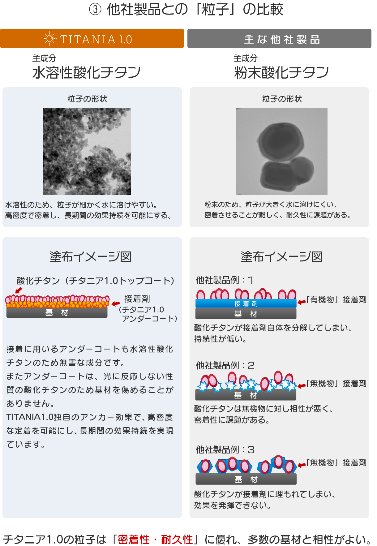 他社製品との「粒子」の比較